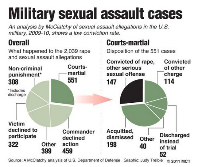 Military Sexual Assaults
